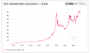 Addresses holding at least $100 worth of BTC hit a new all-time high
