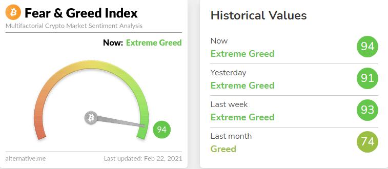 【比特币】特币恐惧与贪婪指数点击94:比特币是否需要更正?