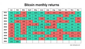 Trends Show Bitcoin is Mostly Bearish in March – 80% Chance