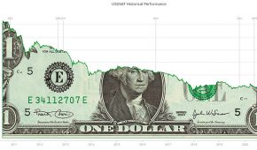 1 US Dollar is Worth 1,700 Satoshi, Losing Up to 99% Purchasing Power vs Bitcoin Every Year