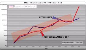 Bitcoin Price Correlates to FED Printing Balance Sheet
