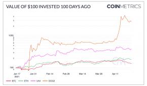 Crypto Markets Outlook – 100 Day Performance DOGE, UNI, BTC, ETH