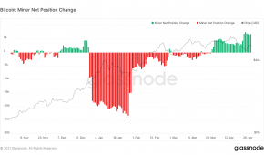 Bullish: Bitcoin Long Term Holders And Miners Are Still Accumulating BTC