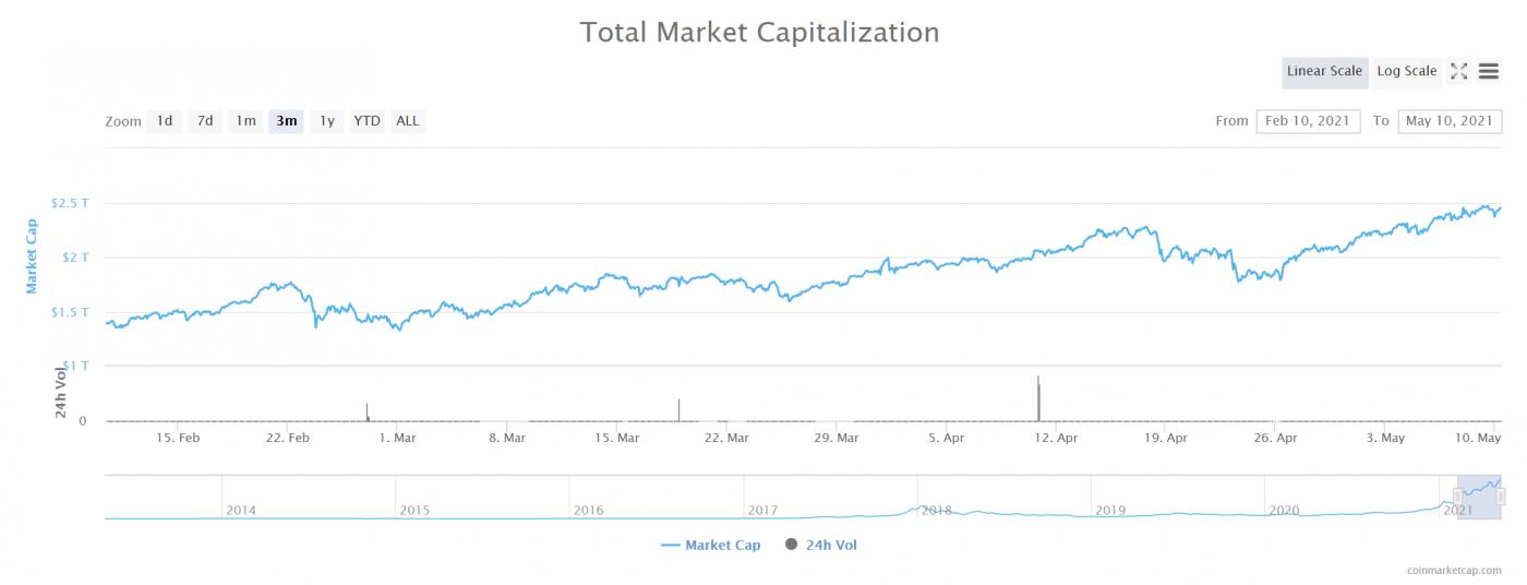 Crypto Total Market Capitalization, 10 May 2021 [CoinMarketCap]