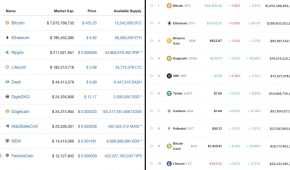 Top 10 Cryptos Prices in 2016 vs 2021