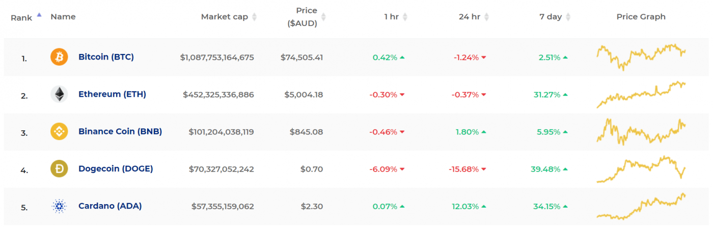 Top 5 cryptos by market cap on 10 May 2021